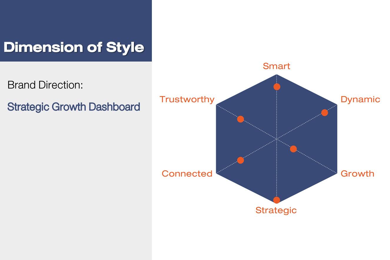Strategic Growth Dashboard 6 Dimensiond