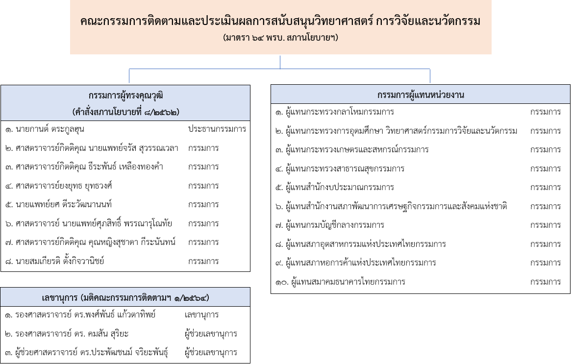 คณะกรรมการติดตามและประเมินผลการสนับสนุนวิทยาศาสตร์ การวิจัยและนวัตกรรม
